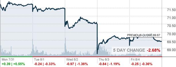 Azn Astrazeneca Plc Stock Quote Cnnmoney