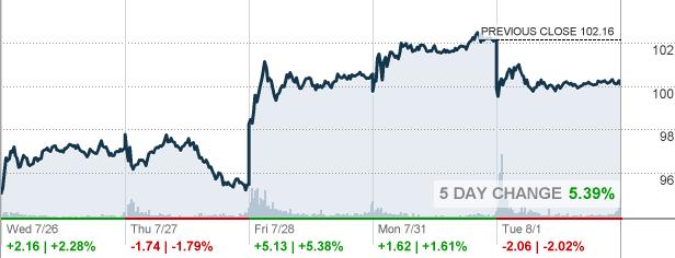 Baba Alibaba Group Holding Ltd Stock Quote Cnnmoney