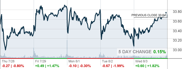 Bac Bank Of America Corp Stock Quote Cnnmoney
