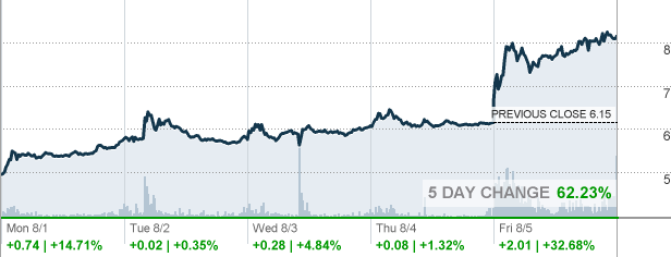 Bbby Bed Bath Amp Beyond Inc Stock Quote Cnnmoney Com