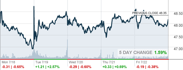 BB&T Corp Stock Quote