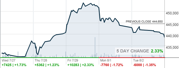 Brk B Stock Quote | Brka Berkshire Hathaway Inc Stock Quote Cnnmoney Com