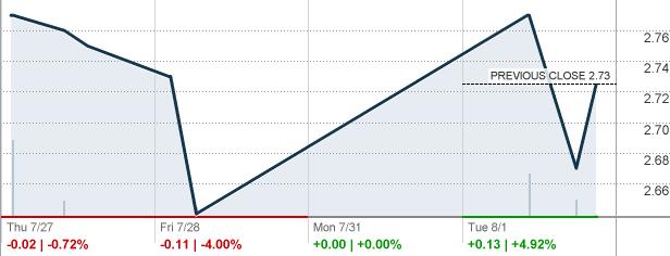Btx trader stock chart  - kadedwealthsuc ml
