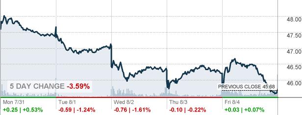 C Citigroup Inc Stock Quote Cnnmoney