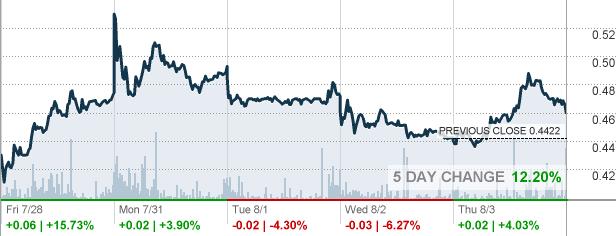 Cgc Canopy Growth Corp Stock Quote Cnnmoney Com