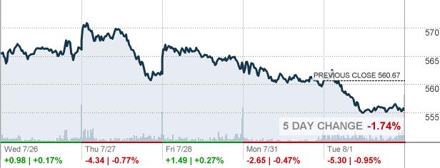 Cost Costco Wholesale Corp Stock Quote Cnnmoney