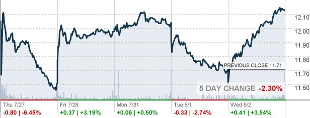 Coty Coty Inc Stock Quote Cnnmoney