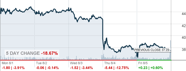 Callon Petroleum Co Stock Quote