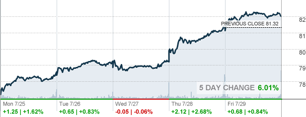 D Dominion Energy Inc Stock Quote Cnnmoney Com