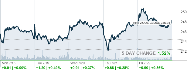 Dg Dollar General Corp Stock Quote Cnnmoney