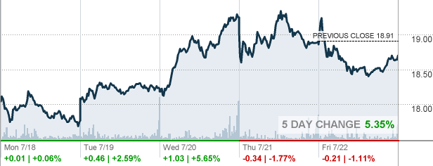 dish - dish network corp stock quote