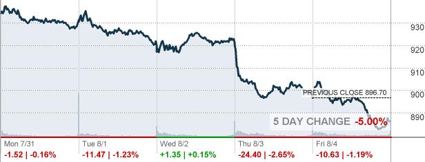 Dow Jones Utilities Average Cnnmoney Com