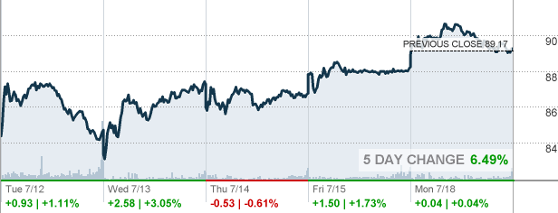 Under Armour Stock Quote Today: Dick's Sporting Goods Inc Stock Quote