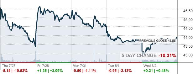 Ebay Ebay Inc Stock Quote Cnnmoney Com
