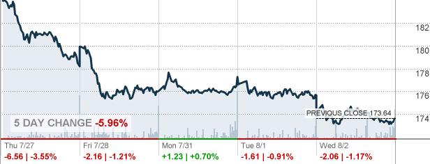 Eastgroup Properties Inc Stock Quote