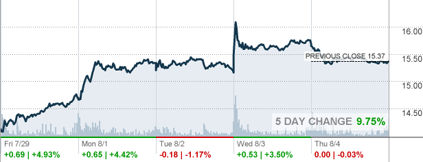 F Ford Motor Co Stock Quote Cnnmoney Com