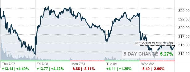 Fb Facebook Inc Stock Quote Cnnmoney