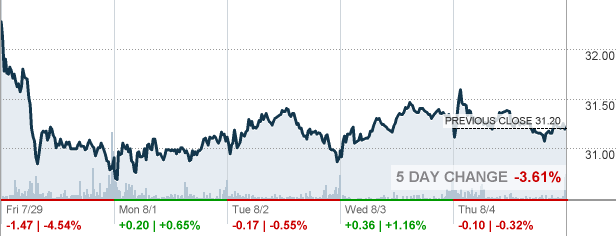 Fox Twenty First Century Fox Inc Stock Quote Cnnmoney