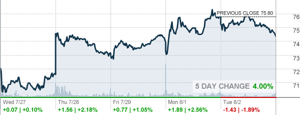 Ge General Electric Co Stock Quote Cnnmoney Com