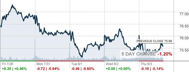 Gild Gilead Sciences Inc Stock Quote Cnnmoney