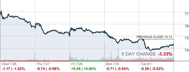 Gis General Mills Inc Stock Quote Cnnmoney