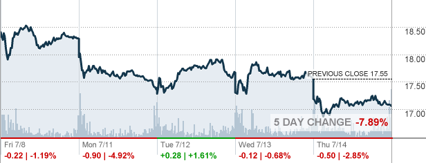canada goose company stock