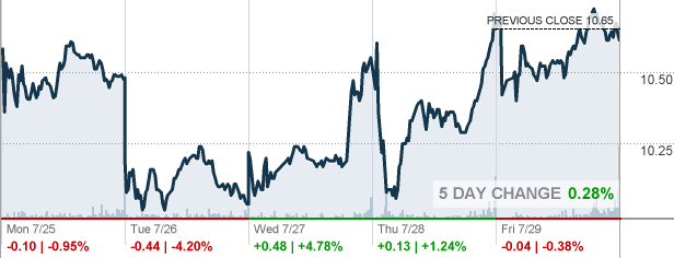 Grpn Groupon Inc Stock Quote Cnnmoney