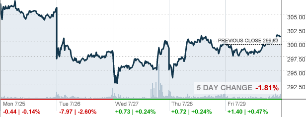 Hd Home Depot Inc Stock Quote Cnnmoney