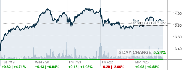 Hpe Hewlett Packard Enterprise Co Stock Quote Cnnmoney