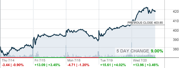 Intu Intuit Inc Stock Quote Cnnmoney