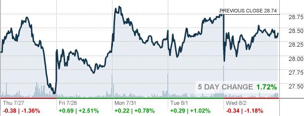 Kss Kohls Corp Stock Quote Cnnmoney