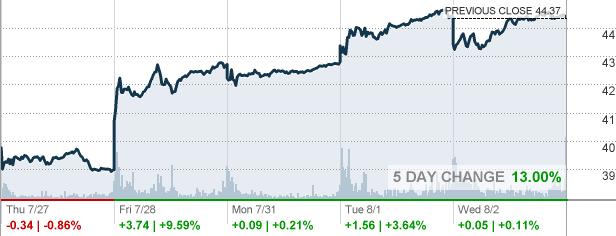 Li - Li Auto Inc  Stock Quote