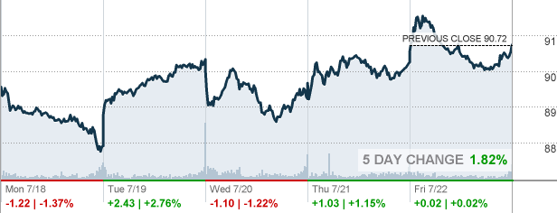 Mdt Medtronic Plc Stock Quote Cnnmoney Com