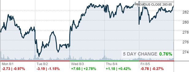 MSFT - Microsoft Corp Stock quote - CNNMoney.com