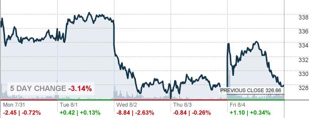 Msft Microsoft Corp Stock Quote Cnnmoney