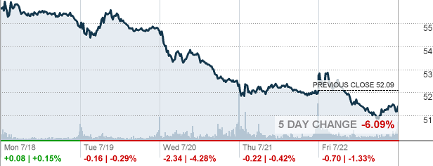 Nem Newmont Mining Corp Stock Quote Cnnmoney