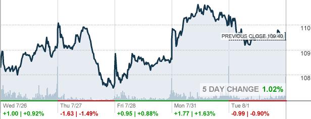 Nke Nike Inc Stock Quote Cnnmoney
