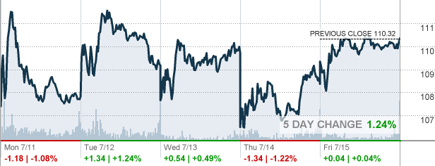 Nue Nucor Corp Stock Quote Cnnmoney