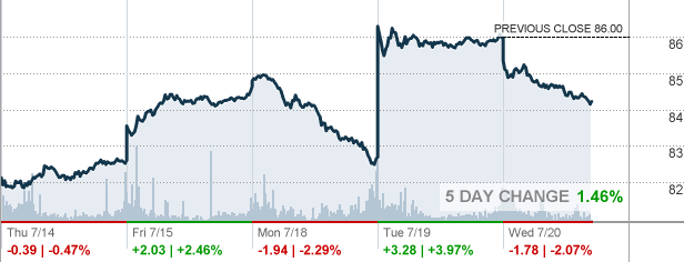 Nvs Novartis Ag Stock Quote Cnnmoney