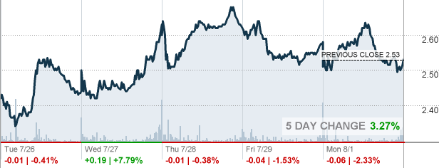 OCGN - Ocugen Inc Stock quote - CNNMoney.com