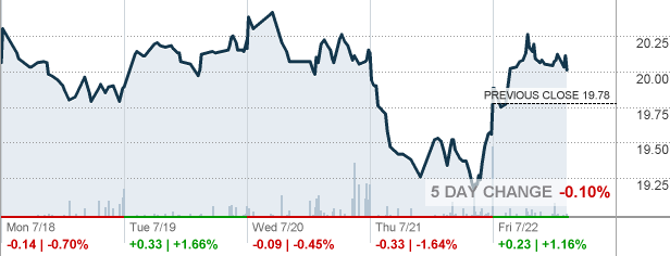 Phibro Animal Health Corp Stock Quote