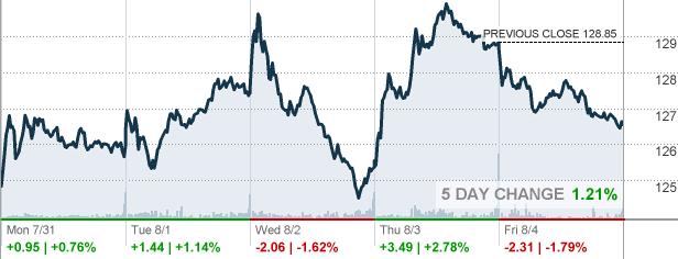 Pgr Progressive Corp Stock Quote Cnnmoney