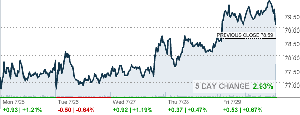 Pinnacle Financial Partners Stock Quote – Daily Inspiration