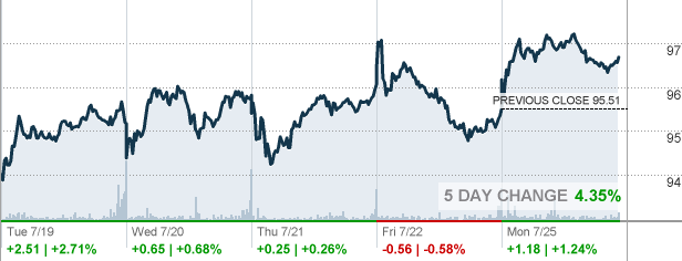 Pru Prudential Financial Inc Stock Quote Cnnmoney