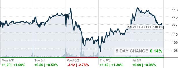 Psx Phillips 66 Stock Quote Cnnmoney