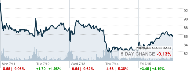 Roku Roku Inc Stock Quote Cnnmoney