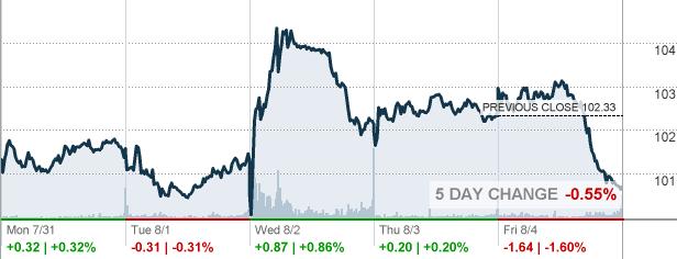 Sbux Starbucks Corp Stock Quote Cnnmoney