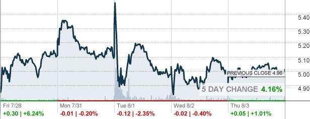 Siri Sirius Xm Holdings Inc Stock Quote Cnnmoney