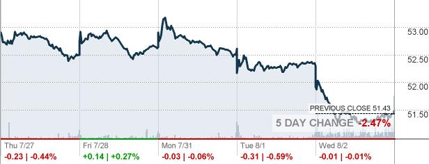 Sun Life Financial Inc Stock Quote