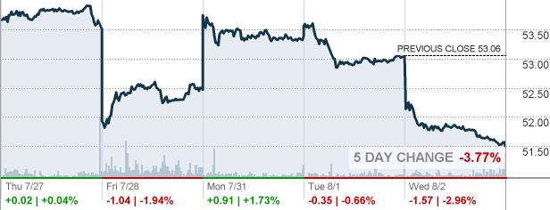 Sny Sanofi Sa Stock Quote Cnnmoney